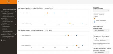 Verenigingsmonitor: benchmarkdashboard gelanceerd